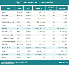 Chart Of The Day Top 15 Most Expensive Cryptocurrencies