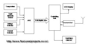 embedded system block diagram the wiring diagram block diagram manipulation wiring diagram block diagram