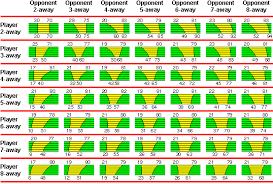 Backgammon Dice Odds Chart Backgammon Match Play Doubling Strategy