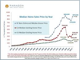 Housing Prices Bay Area Chart January Newsletter Haven Group