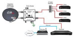 similiar hopper connection diagram keywords dish network wiring diagram dish automotive wiring diagrams service