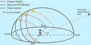 North Celestial Pole Star Chart The North Celestial Pole