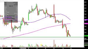 Nio Stock Chart Nio Inc Nio Stock Chart Technical Analysis For 12 04 18