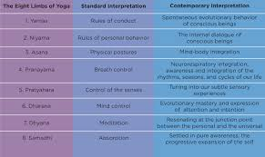 8 Limbs Of Yoga Chart Living The Eight Limbs Of Yoga Also Known As Yoga Is More