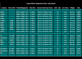 Canon Dslr Model Comparison Chart Canon Dslr Comparisons And Reviews For Astro Imaging 450d