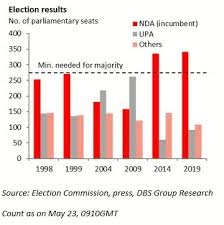 Decisive Win For Indias Ruling Coalition