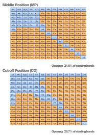Preflop Calling Range Chart Pre Flop Charts 6 Max Cash Games Poker Stack Exchange