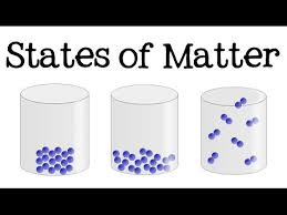 Year 9 Particle Theory Liquid Particle Arrangement Definition