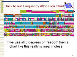 Frequency Allocation Chart Networked Systems Practicum Lecture 9 Next Gen Radio