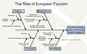 Fascism The Ultimate Definition