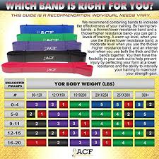 Pull Up Band Assistance Chart Acf Pull Up Assist Resistance Bands For Cross Fitness