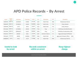 A Data Driven Approach To Addressing The Crime Spike In