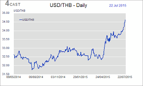 Thai Baht To Usd Chart Forex Analysis Thailand Flows Usd Thb Price Of Rice To