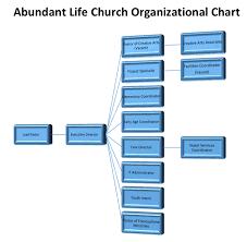 Org Charts Xpastor