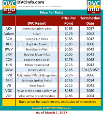Current Price Per Point Dvcinfo