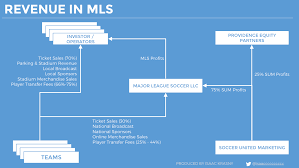 Unpacking The Major League Soccer Business Model Isaac
