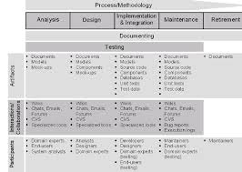 Software Development Life Cycle Phases Software Development Lifecycle Phases Artifacts