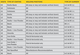 Arc Welding Rod Sizes Chart Www Bedowntowndaytona Com
