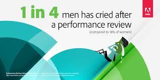 Adobe: Performance Reviews Get A Failing Grade