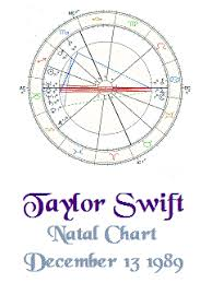 Career Birth Chart The Natal Astrology Report