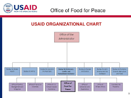 Usaid Org Chart Ppt Usaid Office Of Food For Peace Dale Skoric Title Ii