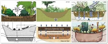 Small Picture Drawing a Line in the Soil Why Stormwater Professionals Fight