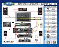 home theatre connection guide audio connections video home theater setup