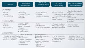 B2b Marketing Org Chart How To Build A B2b Marketing Team