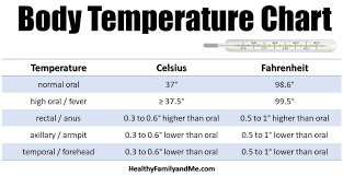 Normal Temperature For Baby Plus The Best Baby Thermometers