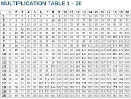 1 To 20 Tables Chart Free Printable Multiplication Table Chart 1 To 20 Template