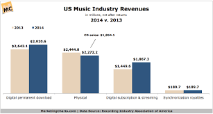 Number 1 Charts 2014 Music Streaming Revenues Up 29 In 2014 Surpass Cd Sales