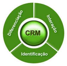 Resultado de imagem para crm - customer relationship management