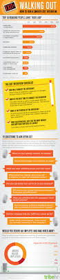 Exit Interview Checklist Conducting An Exit Interview Infographic Spark Hire