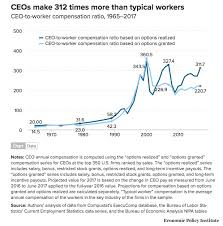 Ceos Made 287 Times More Money Than Their Workers In 2018 Vox