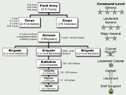 Us Army Hierarchy Chart Pin By Eugenio Fonte Jr On Military Army Structure Army