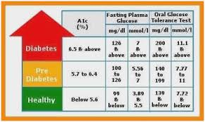 Prediabetes Sugar Level Chart Normal Blood Glucose Chart
