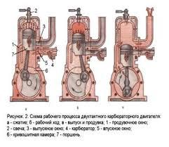 Реферат Двигатели внутреннего сгорания com Банк  Вывод