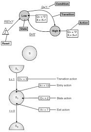 Finite State Machine Diagram Finite State Machine Diagram