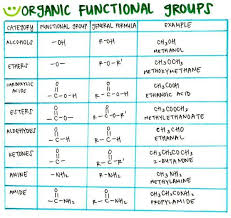 Functional Groups Chart Organic Functional Groups Chemistry Lessons Chemistry