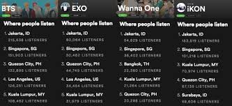 Spotify Top Charts Spotify Where People Listen Top Boy Groups Charts And