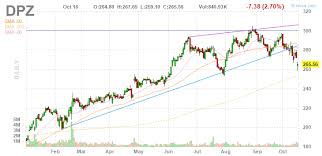 Dominos Stock Price Chart Dominos More Downside After Disappointing Earnings