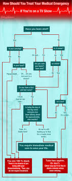 Flowchart How Should You Treat Your Medical Emergency If