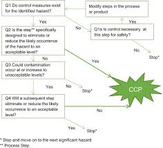 Critical Control Points An Overview Sciencedirect Topics
