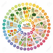 Vitamins What They Do Chart A Handy Chart Of Foods And The Vitamins They Provide