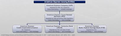 American Express Organizational Structure Chart American Express Investor Relations