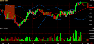 Stock And Futures Trading Using Three Line Break Charts 3