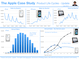The Apple Case Study The Apple Case Study Updates A