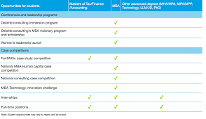 advanced degree opportunities deloitte us careers advanced degree opportunities chart