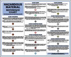 Hazard Chart Dot Hazard Material Reference Wall Chart