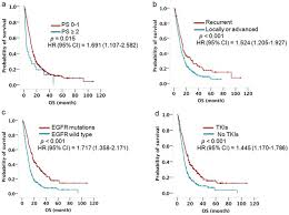 Stage 4 Lung Cancer Survival Rate The Prognostic Role Of Egfr Tkis For Patients With Advanced Non
